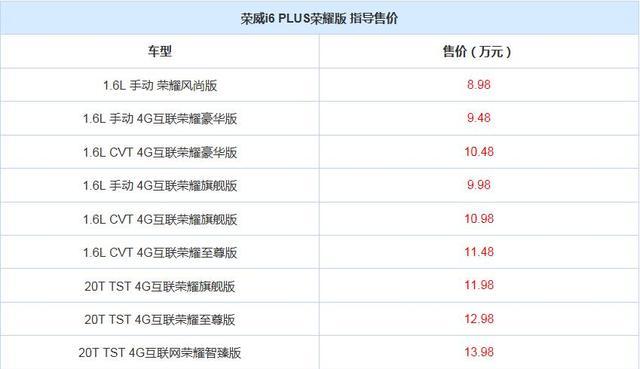 售8.98-13.98万 荣威i6 PLUS荣耀版上市
