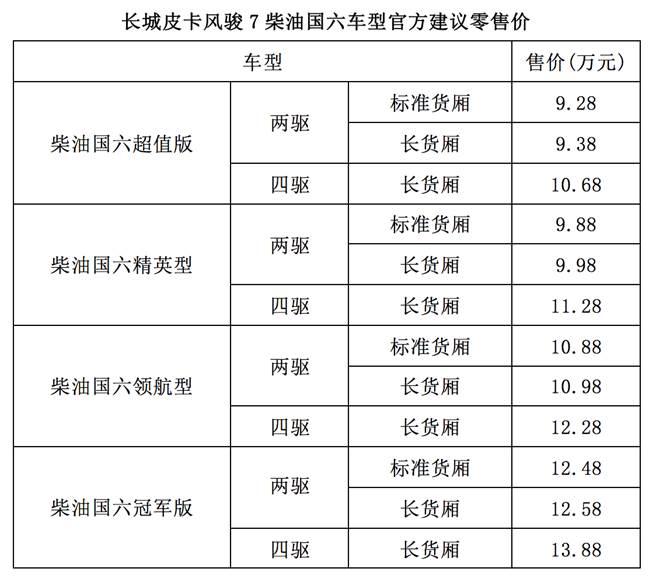 9.28万起,长城皮卡风骏7柴油国六正式上市