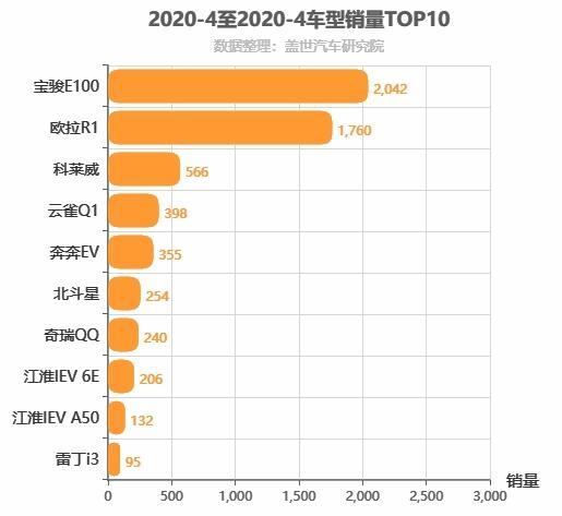 2020年4月A00级轿车销量排行榜 宝骏E100称雄