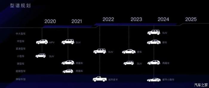 2020年推出 枫叶汽车MPV申报图曝光