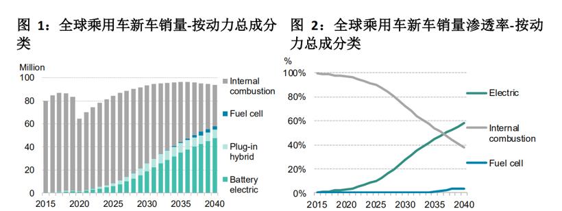 彭博社:2020年全球新能源汽车销量预计同比下滑18%