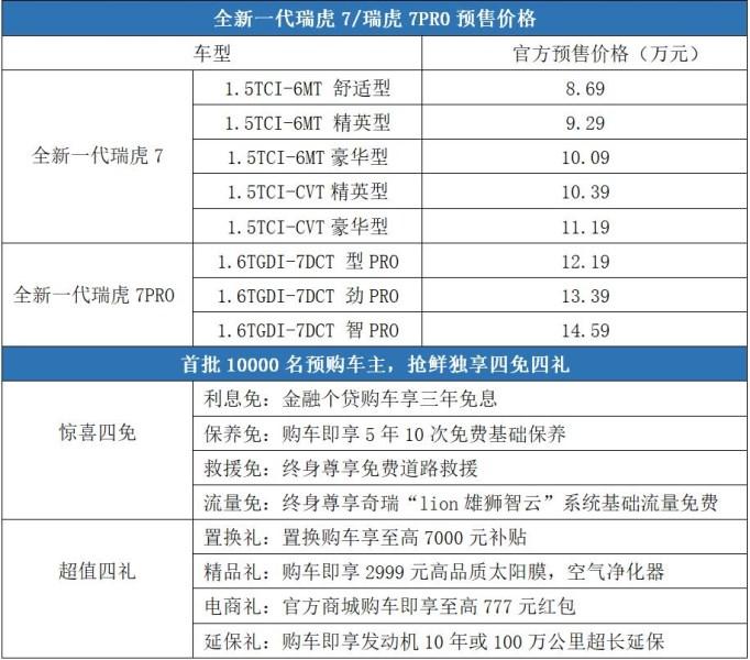 全新一代瑞虎7/瑞虎7 PRO启动预售 预售8.69万起