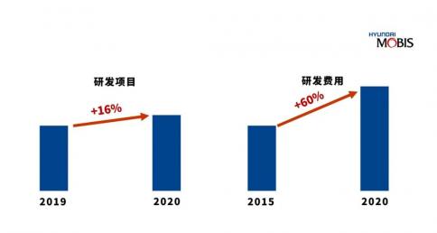 Mobis:可持续发展才是未来的核心竞争力