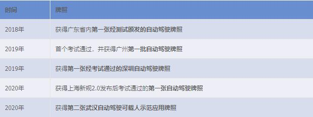 AutoX获全球第二张、中国首个加州全无人驾驶载人牌照