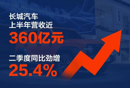 """上半年营收近360亿元 长城汽车交出""""三十而立""""首张成绩单"""