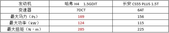 同为紧凑型SUV实力派,哈弗H4比CS55 PLUS强在哪?