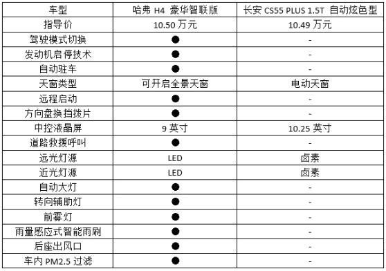 哈弗H4对比CS55 PLUS:紧凑型SUV如何选?