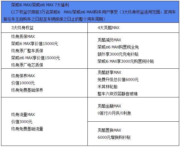 天幕智能座驾荣威i6 MAX及插电混动荣威ei6 MAX同步上市
