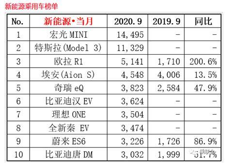 击败特斯拉!宏光MINIEV成为中国新能源销量冠军!