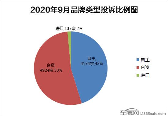 2020年9月国内汽车投诉排行榜及分析报告