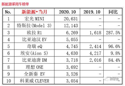 2020年10月新能源汽车销量排行榜 宏光MINIEV10月蝉联销冠