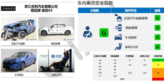两次碰撞测试,均获得7项Good,吉利造的车为何如此安全?