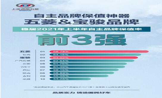 上汽通用五菱交出年中答卷 全系产品销售88.4万辆