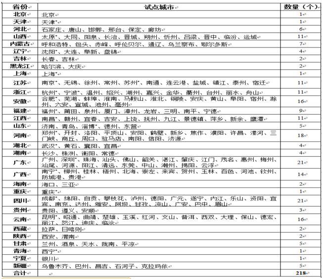 下月起济南青岛等28个城市开始发放电子驾驶证