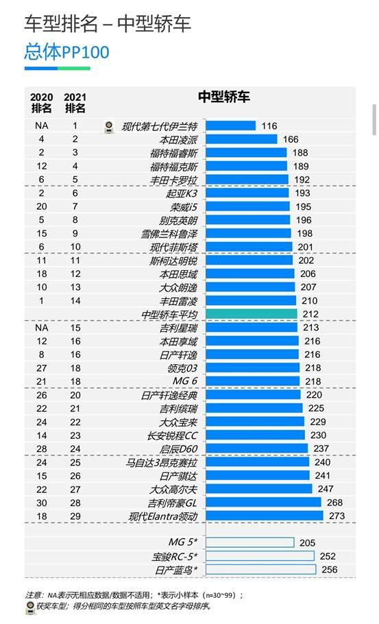 J.D. Power 2021年中国新车质量排行榜